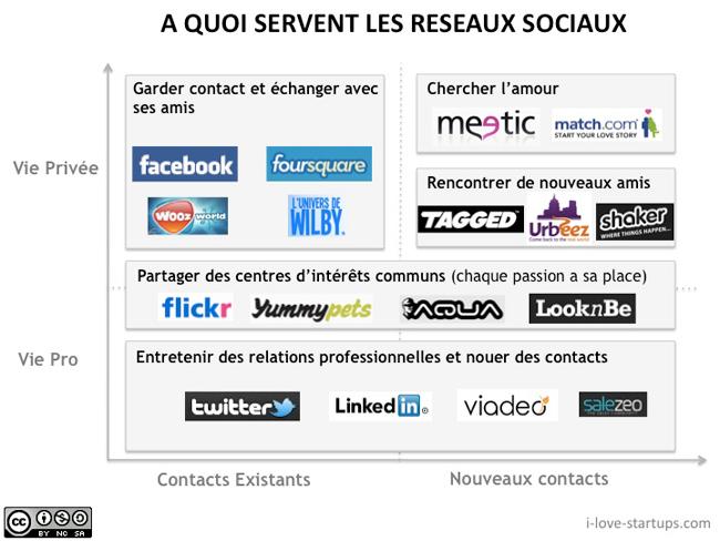 GFA - Utiliser les réseaux sociaux en formation - Séance 1 - Documents de travail et sitographie